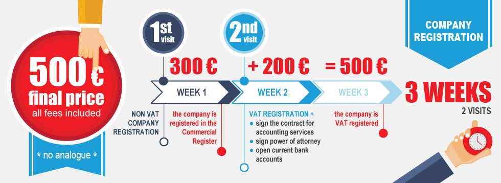 Prices for company registration